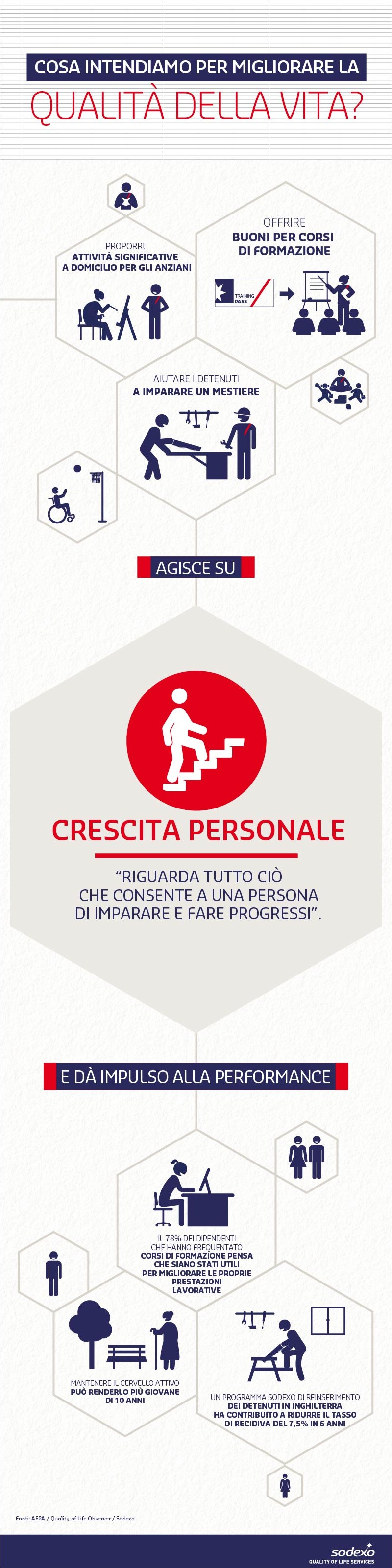 Quality of Life Dimension - Crescita Personale