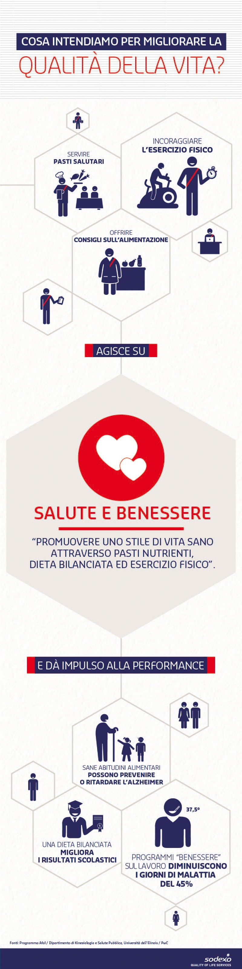 Quality of Life Dimension - Salute e Benessere