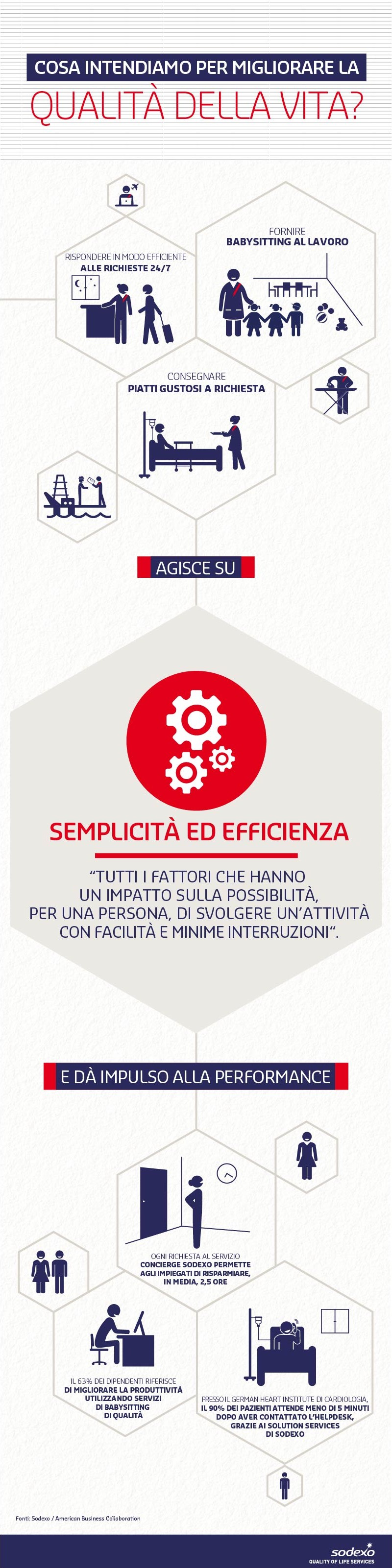 Quality of Life Dimension - Semplicità ed Efficienza