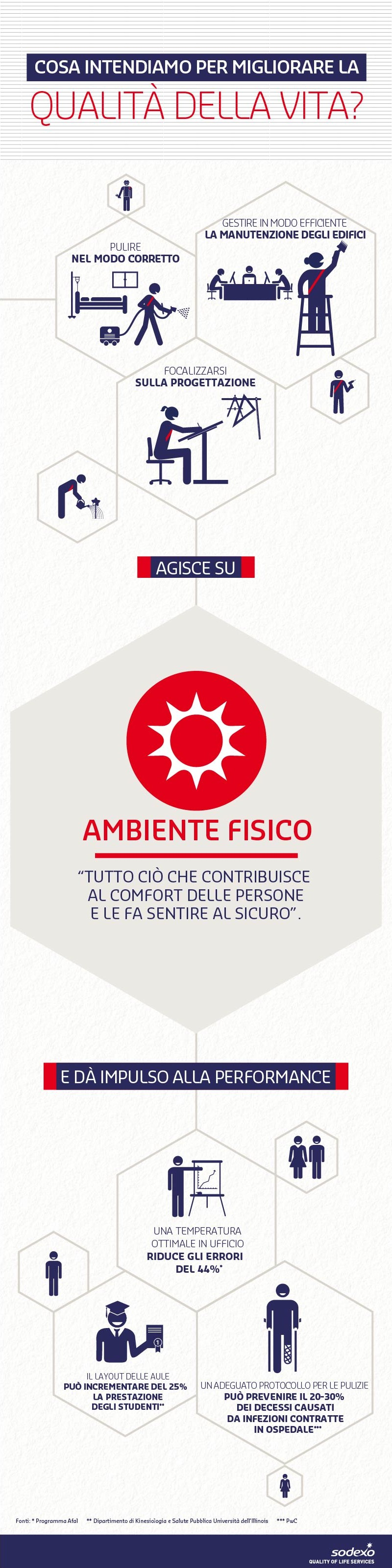 Quality of Life Dimension - Ambiente fisico