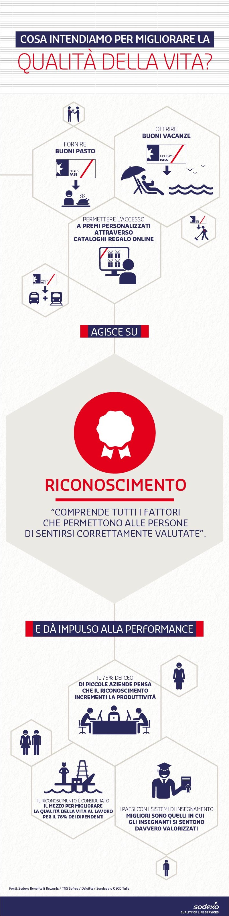 Quality of Life Dimension - Riconoscimento
