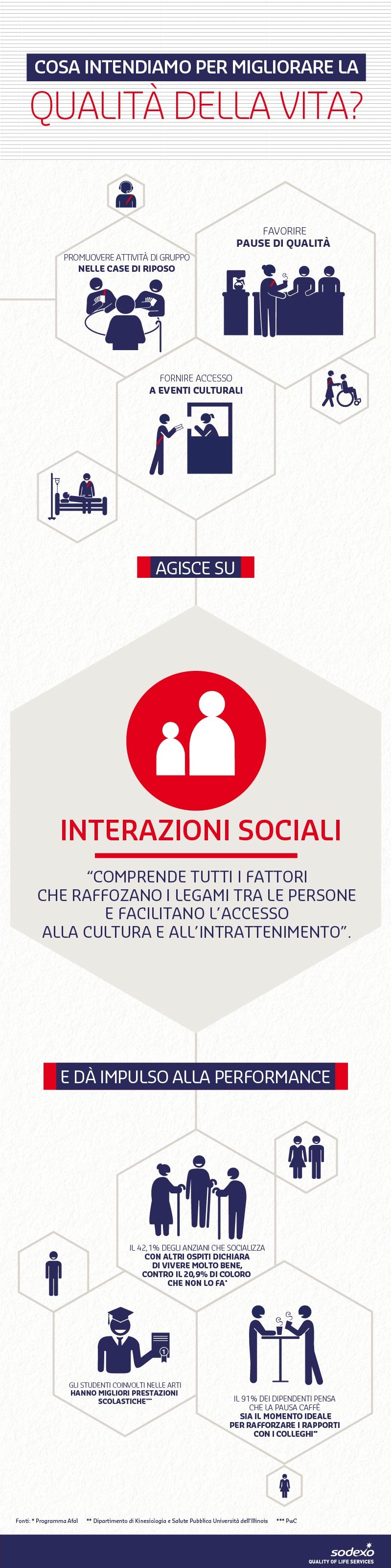 Quality of Life Dimension - Interazioni sociali